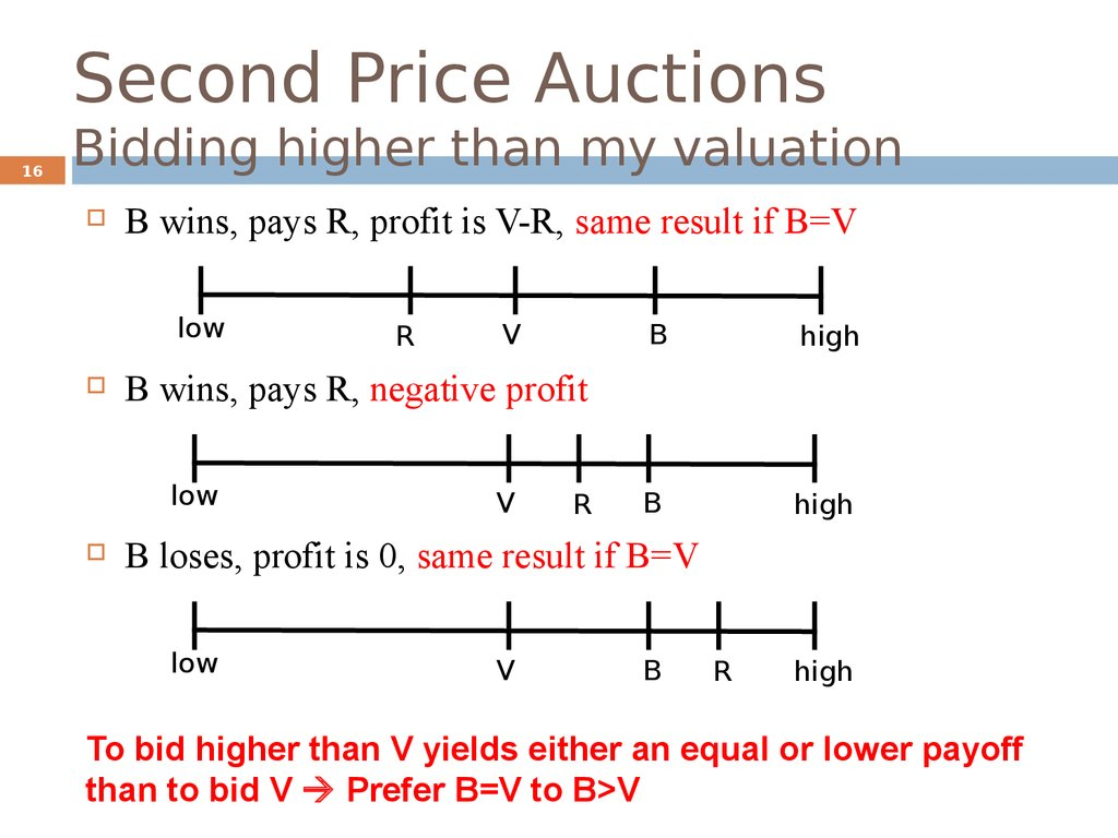 Second Price Auctions Bidding higher than my valuation
