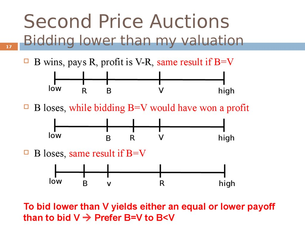 Second Price Auctions Bidding lower than my valuation