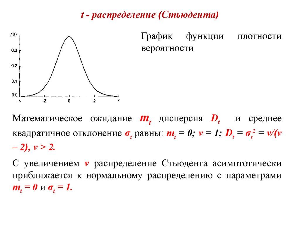 Графики плотности распределения стьюдента