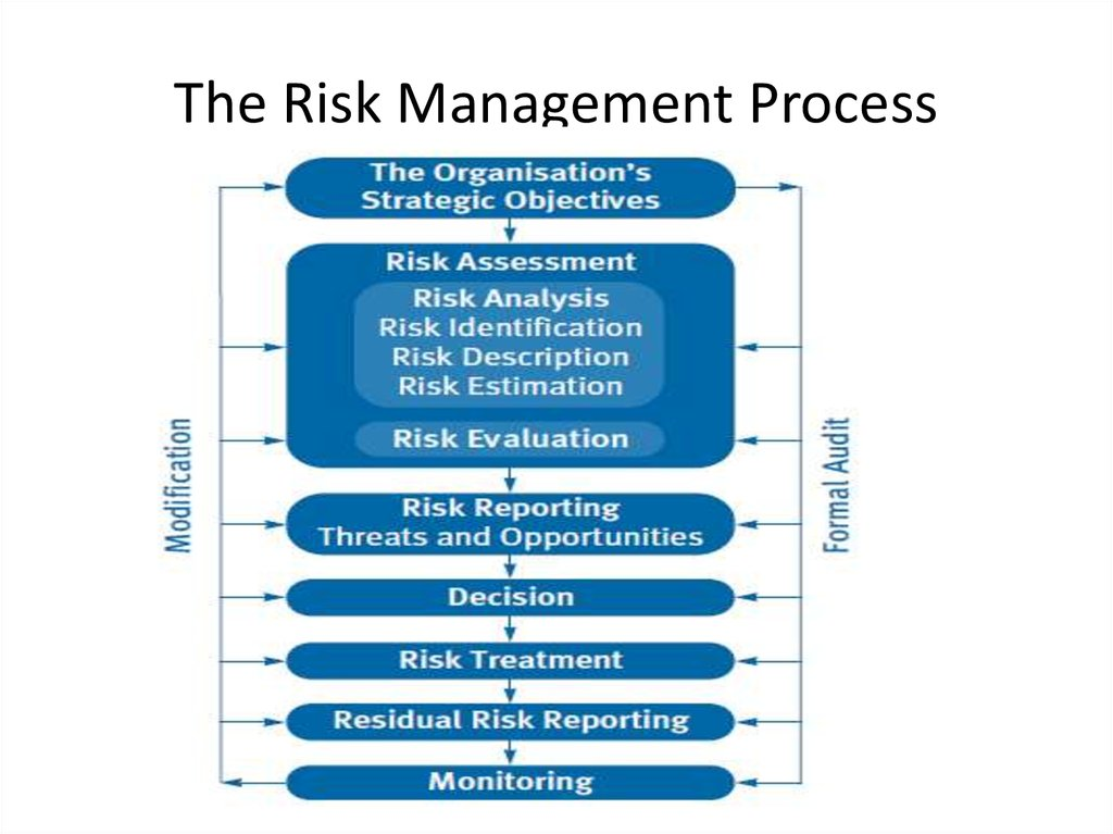 objectivity in risk management Definition of objective risk: risk management the battle of objective vs subjective decision making often makes an appearance in investing.