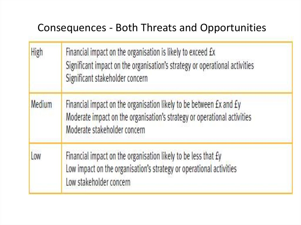 Consequences - Both Threats and Opportunities