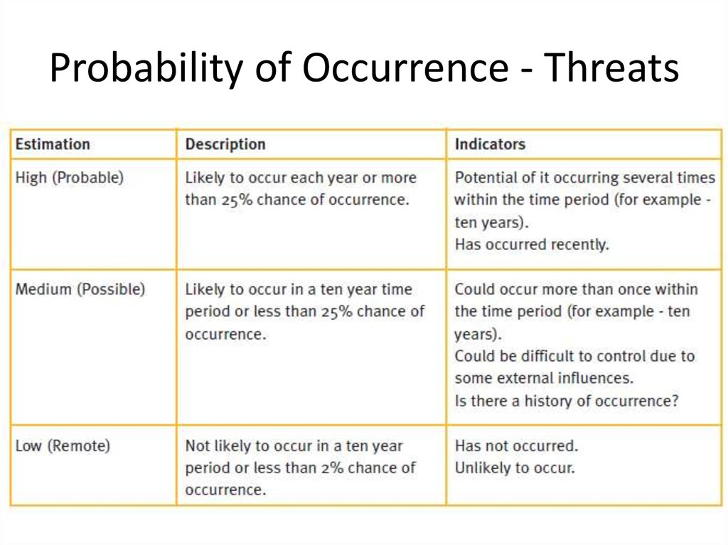 Probability of Occurrence - Threats