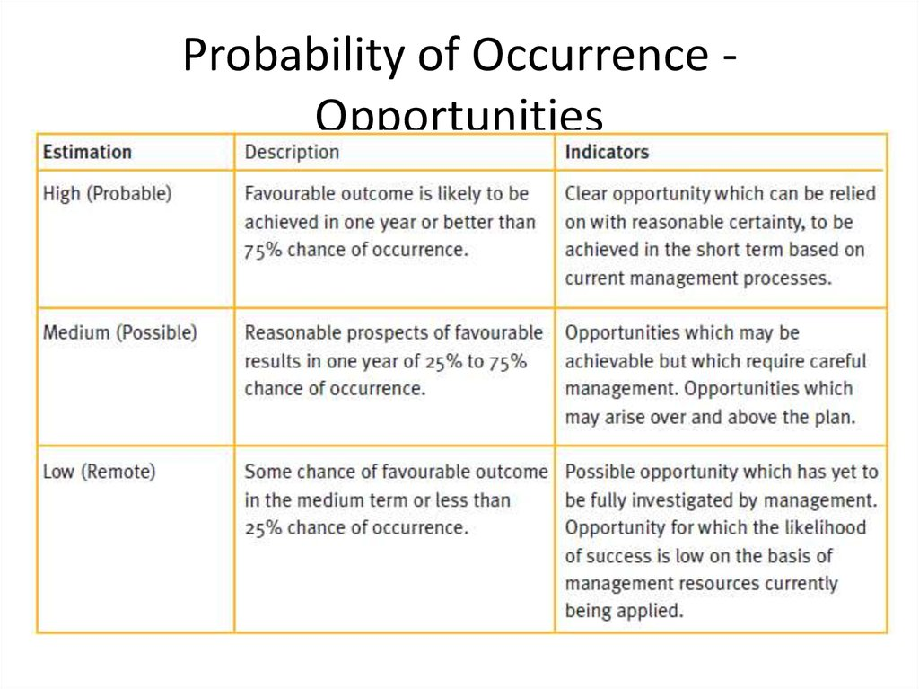Probability of Occurrence - Opportunities