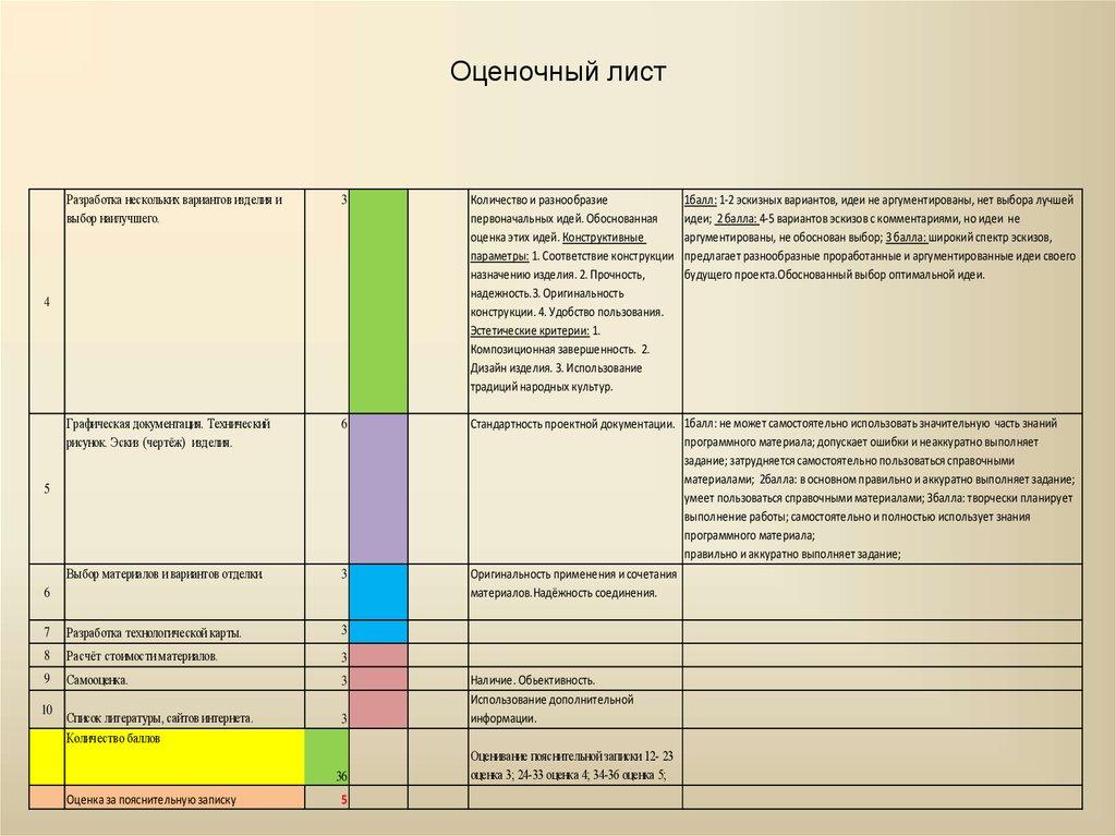 образцы оценочных листов недельных отчётов и других инструментариев оценочной деятельности в начальн