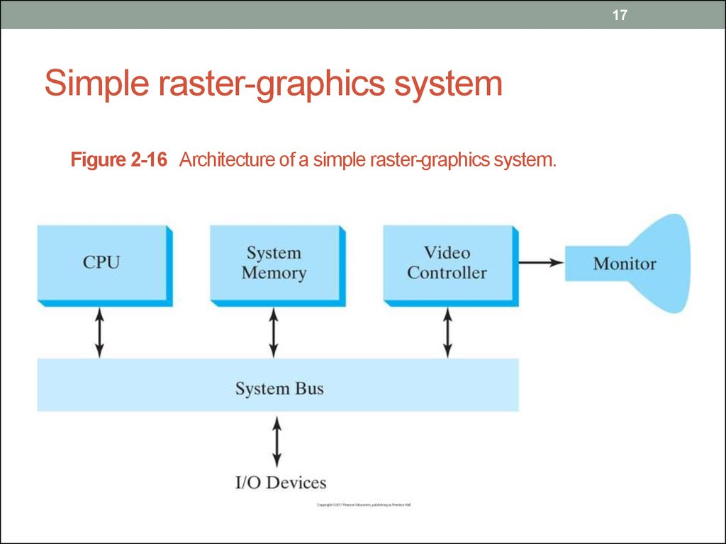 Simple raster-graphics system