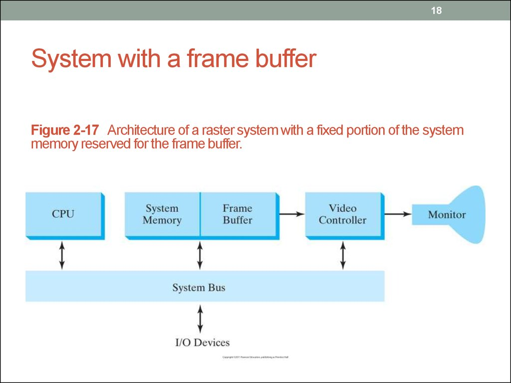 System with a frame buffer
