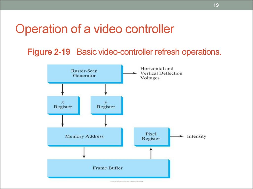 Operation of a video controller