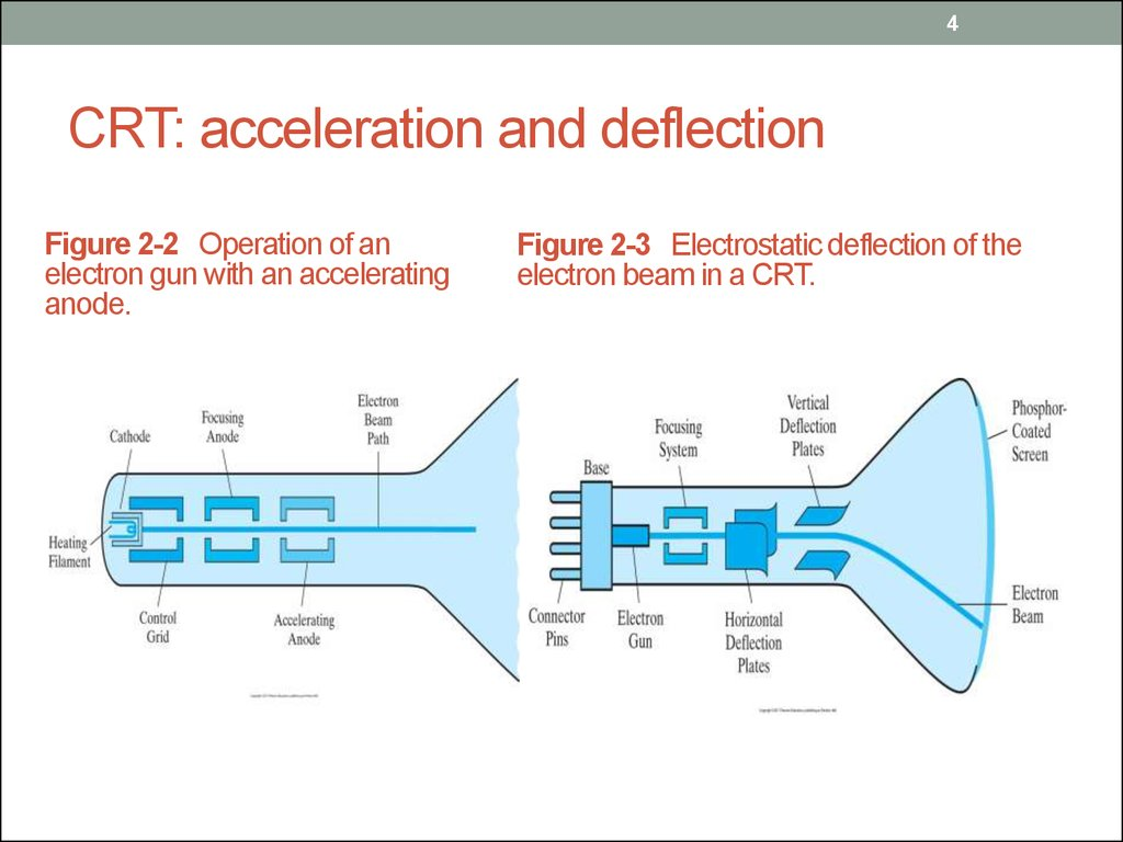 CRT: acceleration and deflection