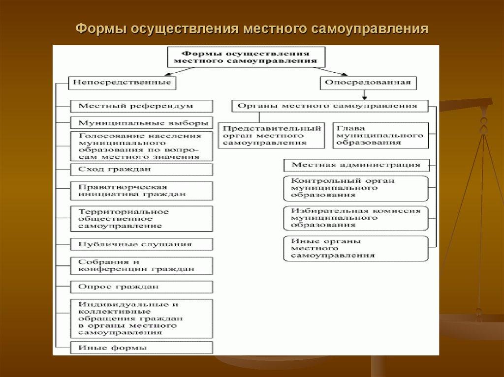 Многообразие осуществления шпаргалка местного самоуправления организационных форм