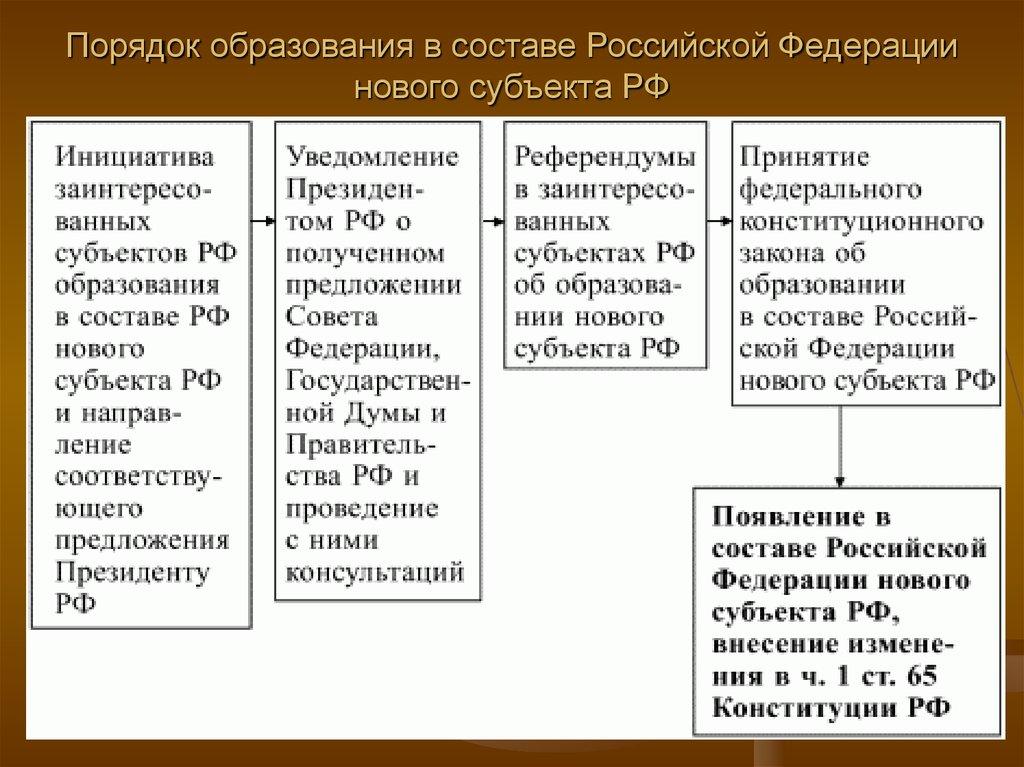 Образования в россии и ее схемы