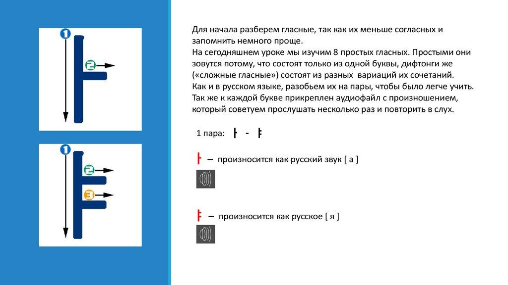 652ad9ba3e888 На сегодняшнем уроке мы изучим 8 простых гласных. Простыми они зовутся  потому, что состоят только из одной буквы, дифтонги же