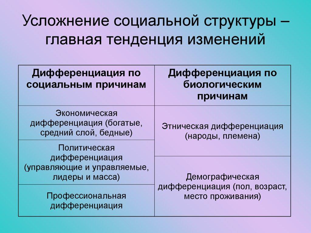 динамика. его и дифференциация состояние населения, шпаргалка структура, материальное