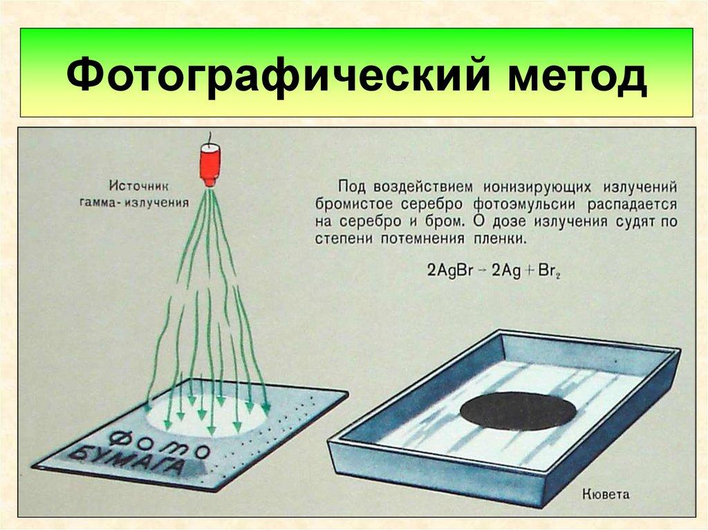 кустом химический слой на фотопленке обладает очень
