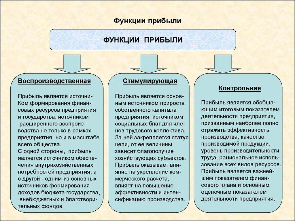 организации факторы прибыли финансам шпаргалки по роста