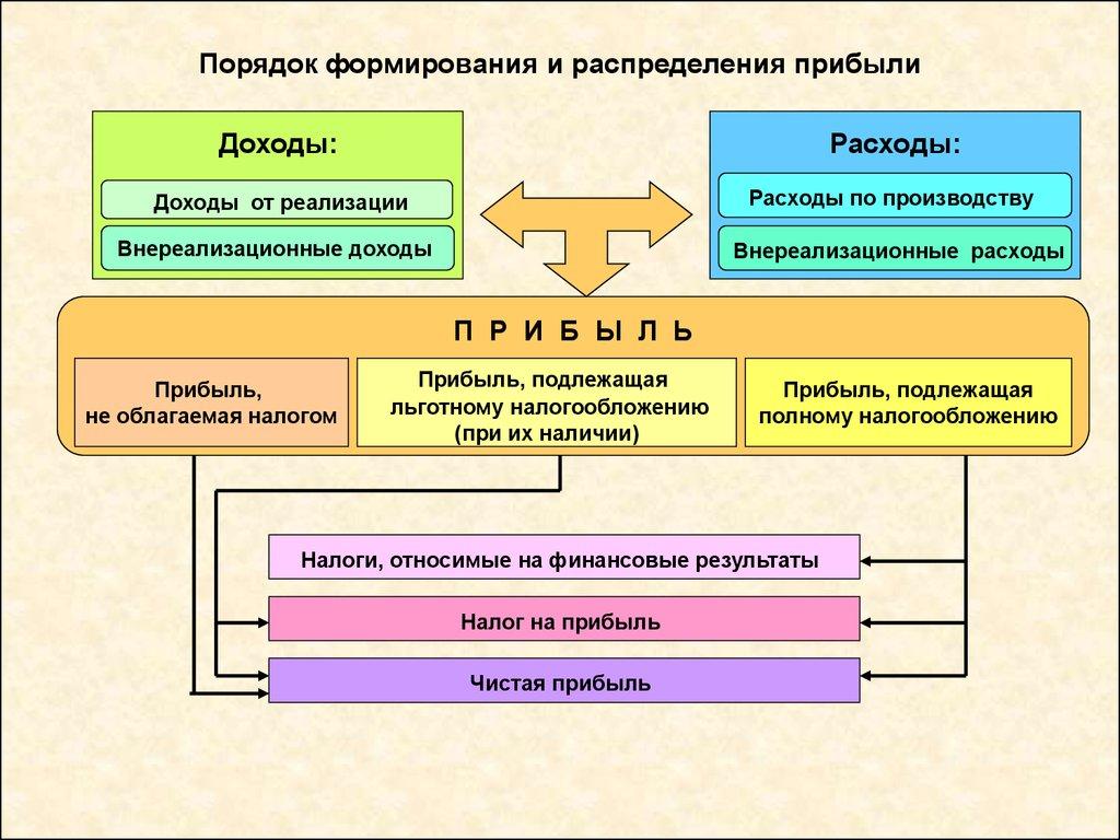 Распределение шпаргалка планирование прибыли корпорации и
