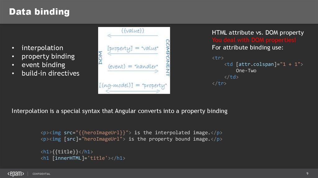 Angular Basics - online presentation