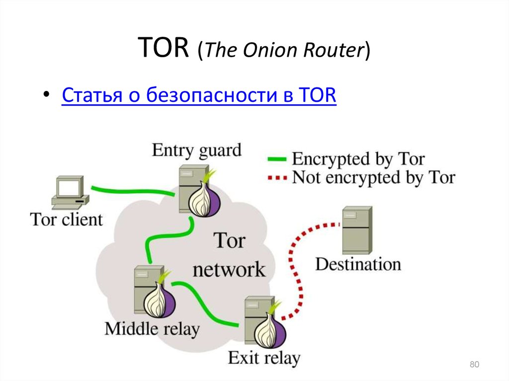 TOR (The Onion Router)