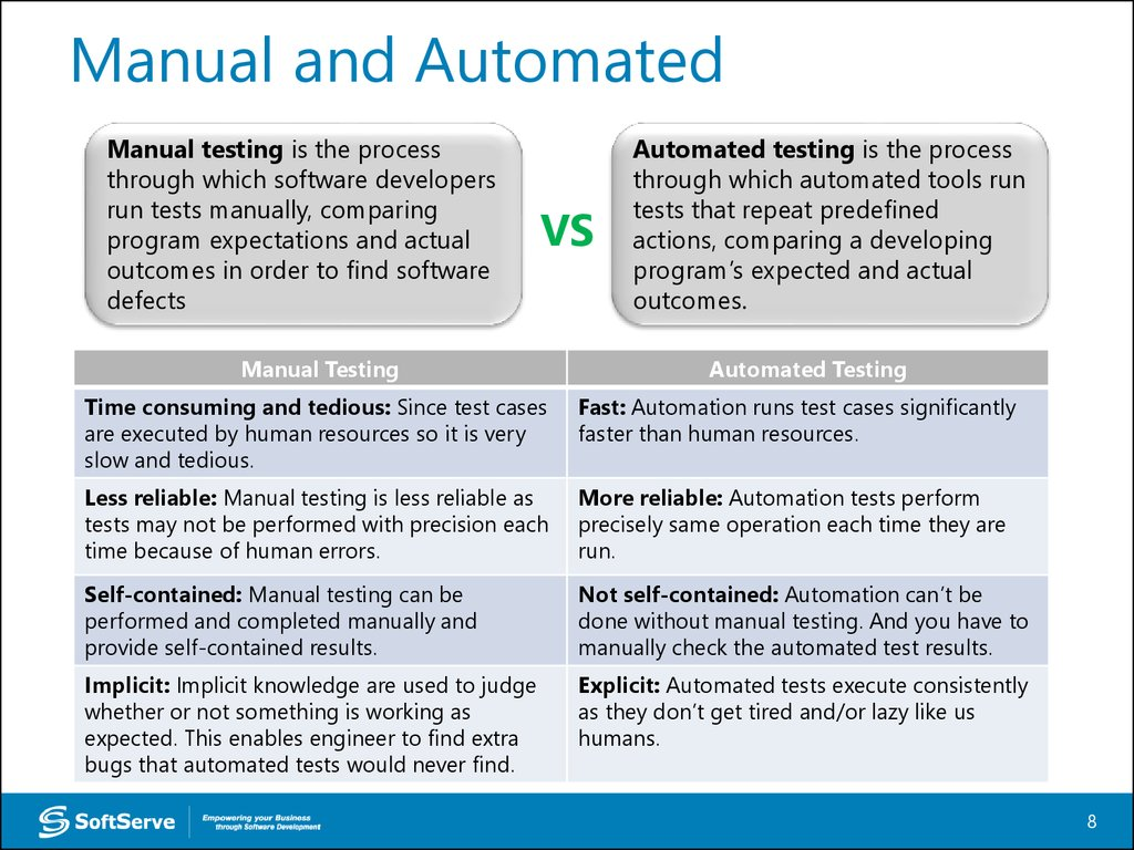 run tests manually, comparing program expectations and actual outcomes in  order to find software defects. VS Manual Testing Automated testing ...