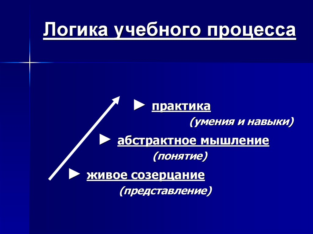 Шпаргалка Логика Учебного Процесса И Его Движущие Силы