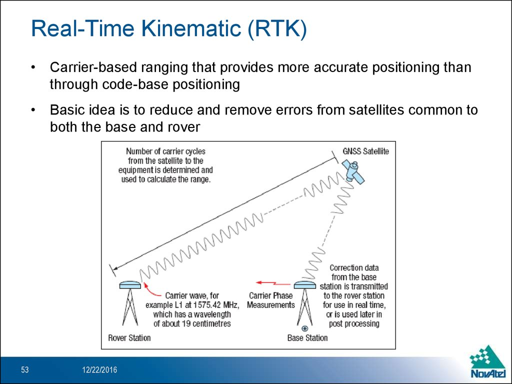 Real-Time Kinematic (RTK)