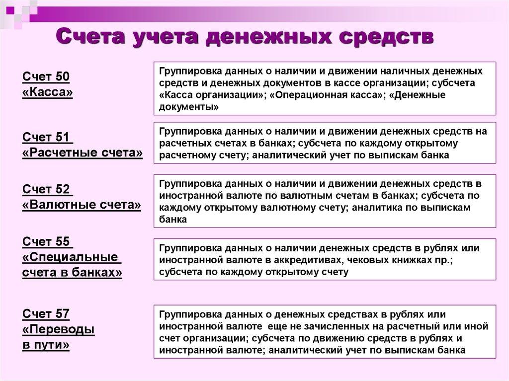 Банке на учёт в бух. шпаргалка денежных счетах средств