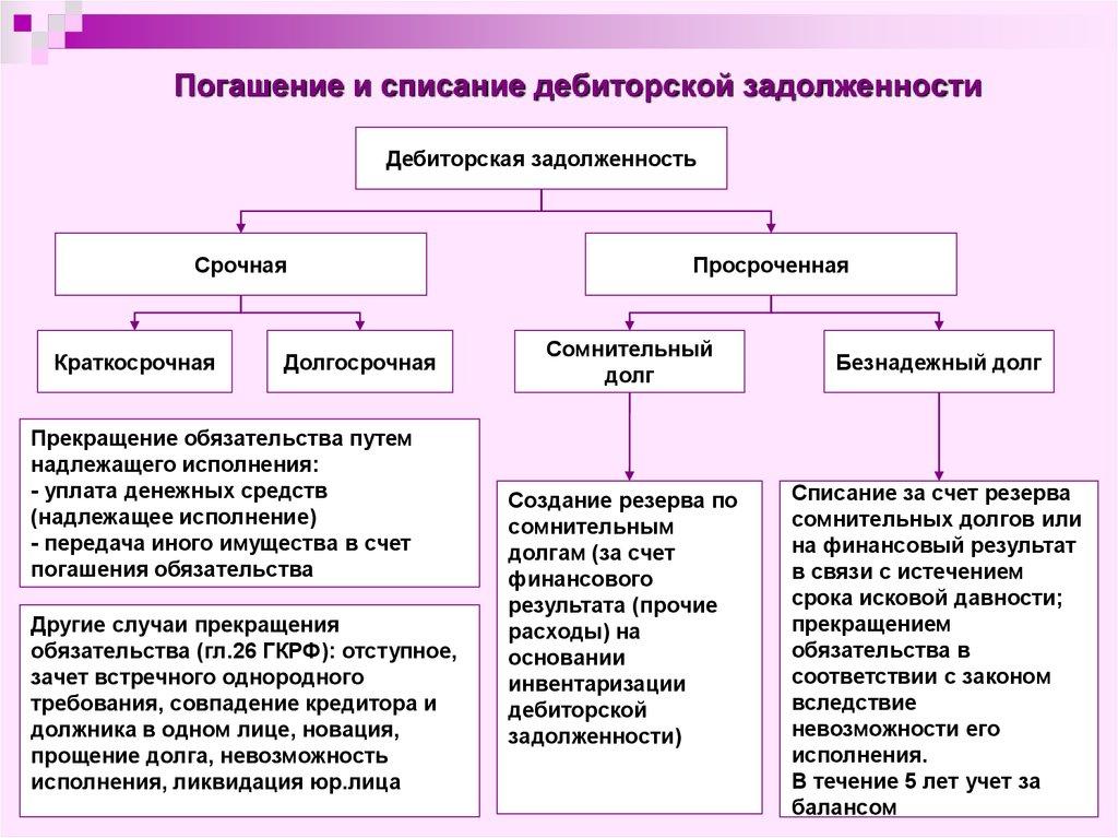 Списание дебиторской задолженности с резерва по сомнительным долгам Серанис