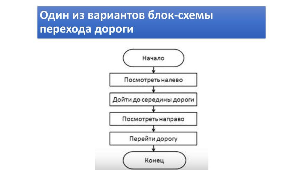 Способы описания алгоритмов блок схемы алгоритмов 278