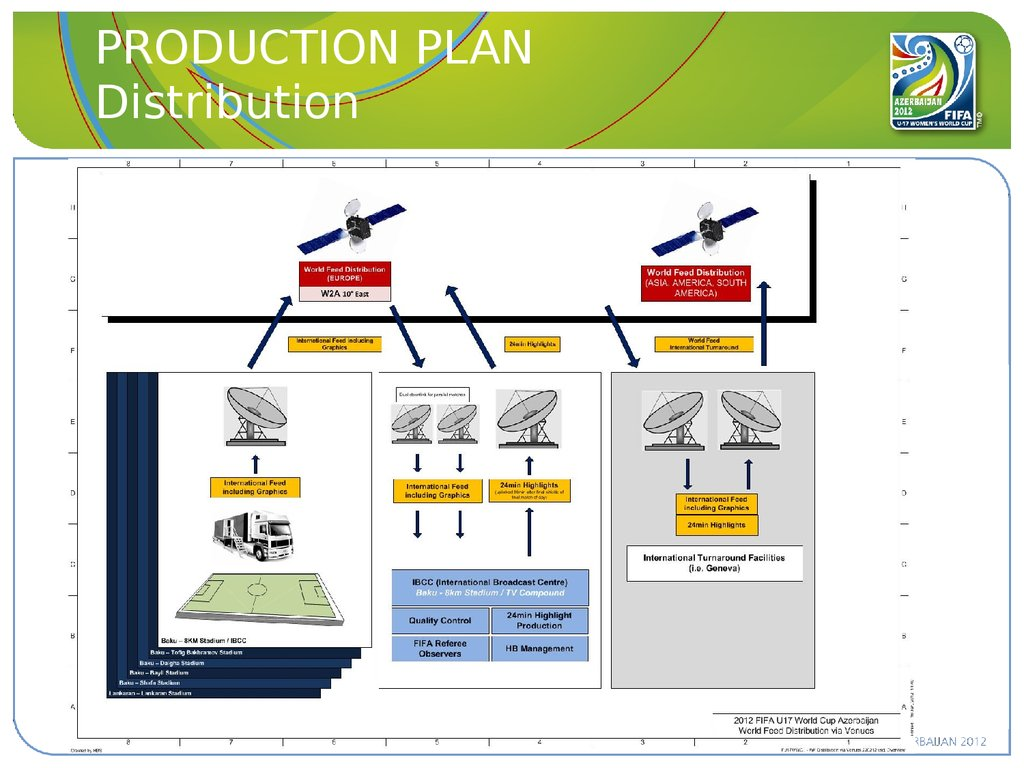 PRODUCTION PLAN Distribution