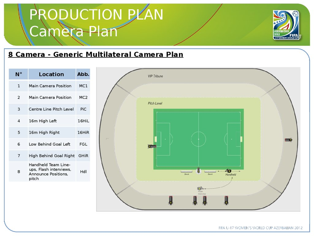 PRODUCTION PLAN Camera Plan