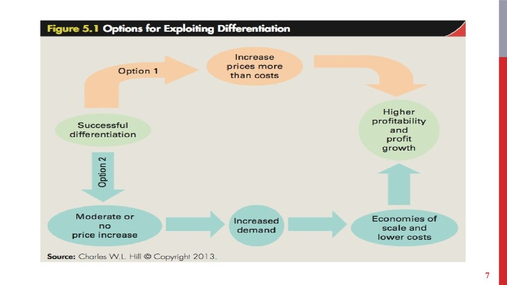 A differentiation strategy thrust option