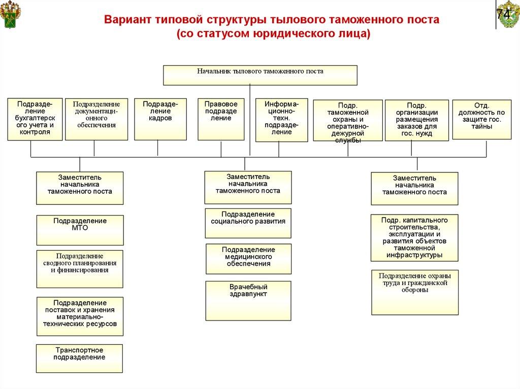 Самарская таможня статистика электронная отчетность нефтеюганск декларация 3 ндфл
