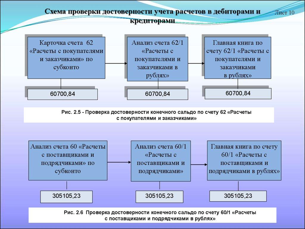 1 Общие правила расчетов с подотчетными лицами  Расчеты