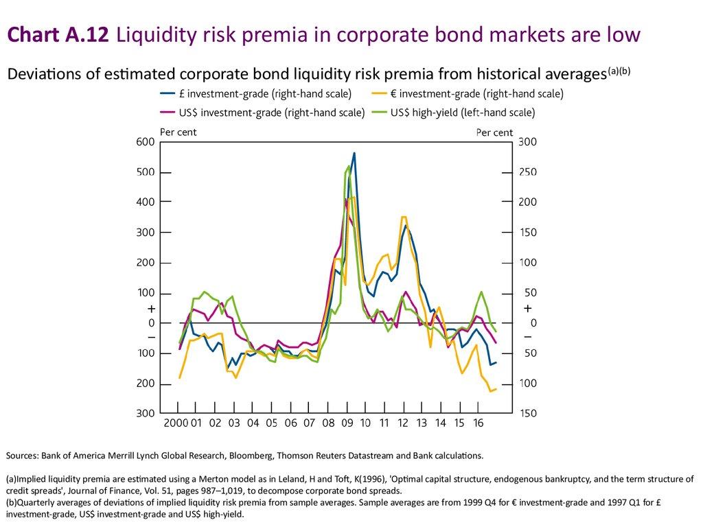 Financial market fragility - online presentation