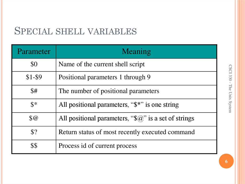 SPECIAL SHELL VARIABLES
