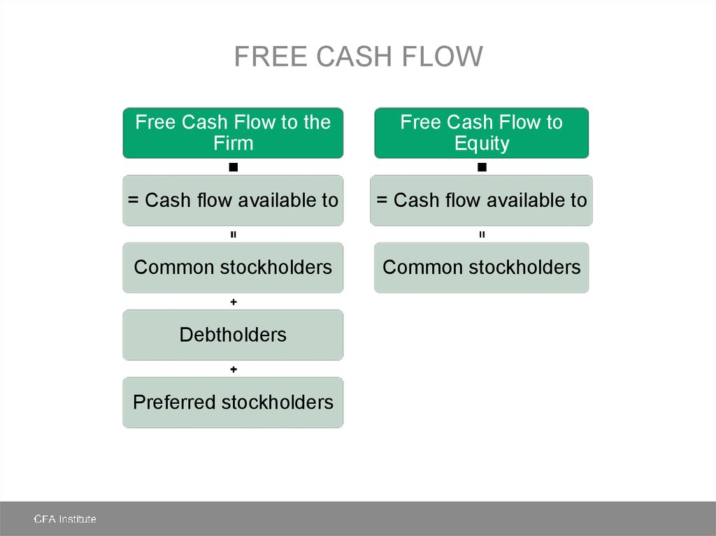 free cash flow to equity valuation model