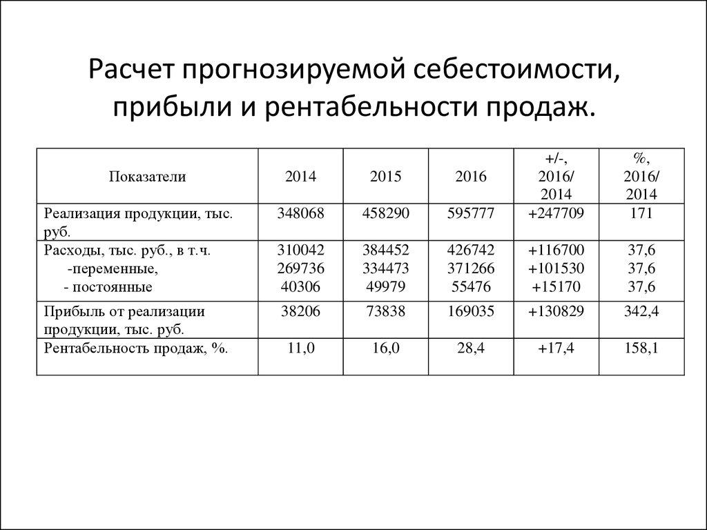 Определим сумму чистой прибыли: средняя заработная плата в прошлом году составляла 17 руб.
