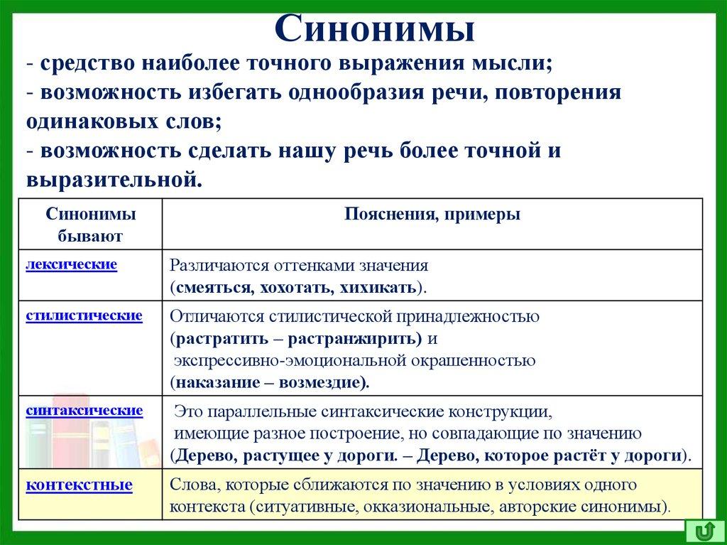 Доклад антонимы синонимы омонимы 3747