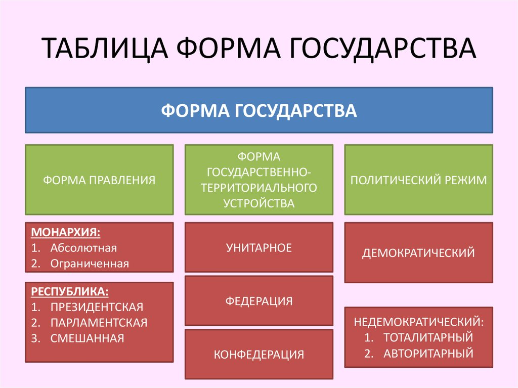 the five main forms of government