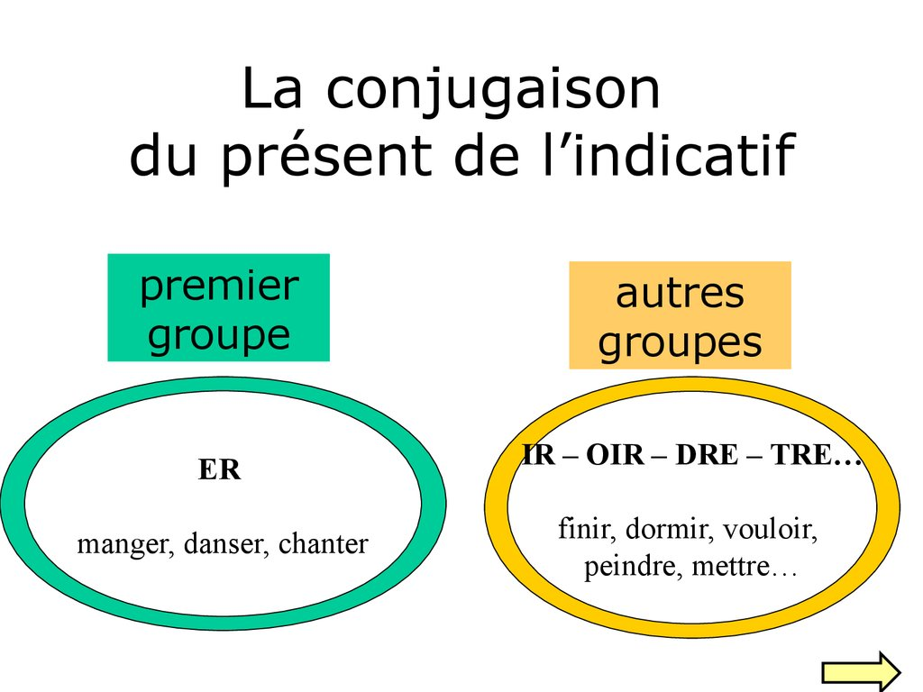 La Conjugaison Du Present De L Indicatif Online Presentation