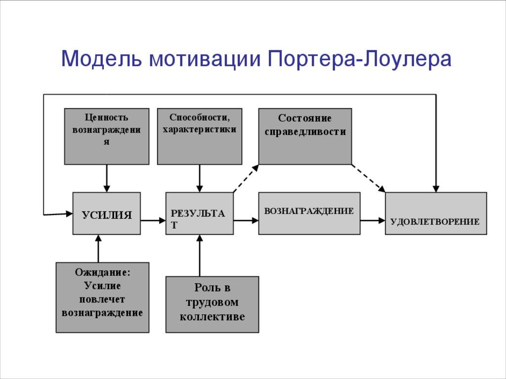 vijf krachten model porter macdonalds Porter heeft het bij zijn omschrijving van de vijf krachten over een zogenoemde 'micro-omgeving', dit ten opzichte van de alom bekende 'macro-omgeving.