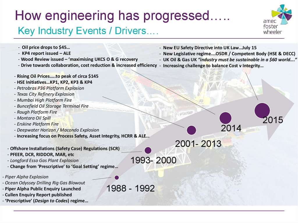 How engineering has progressed…..