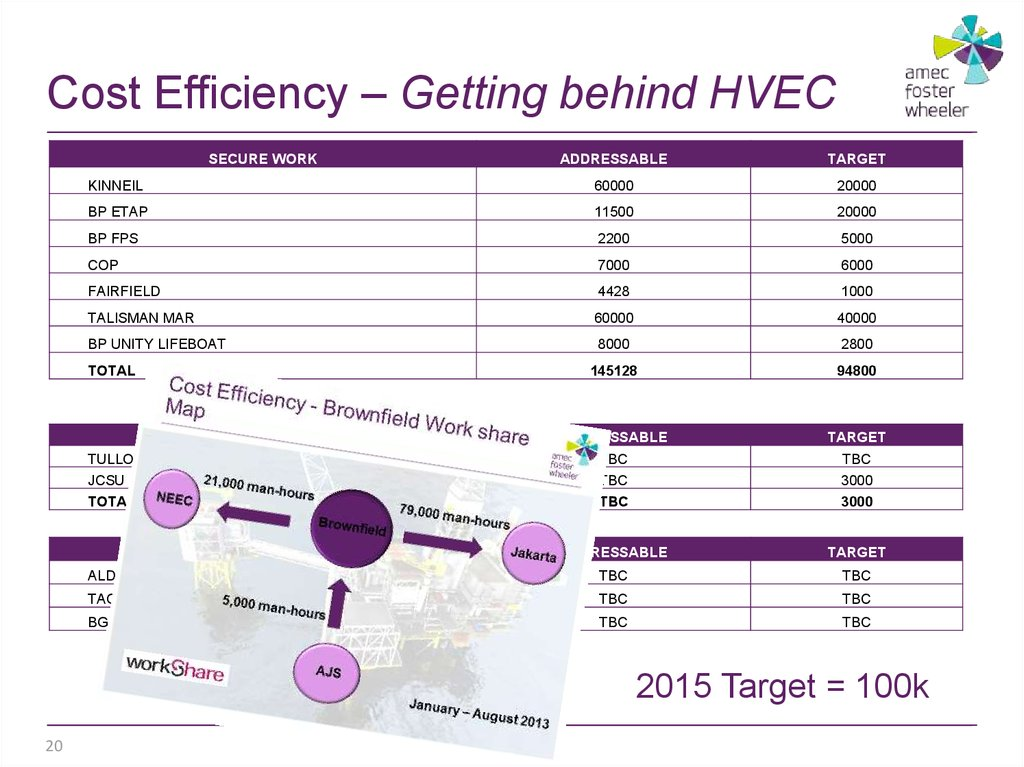 Cost Efficiency – Getting behind HVEC