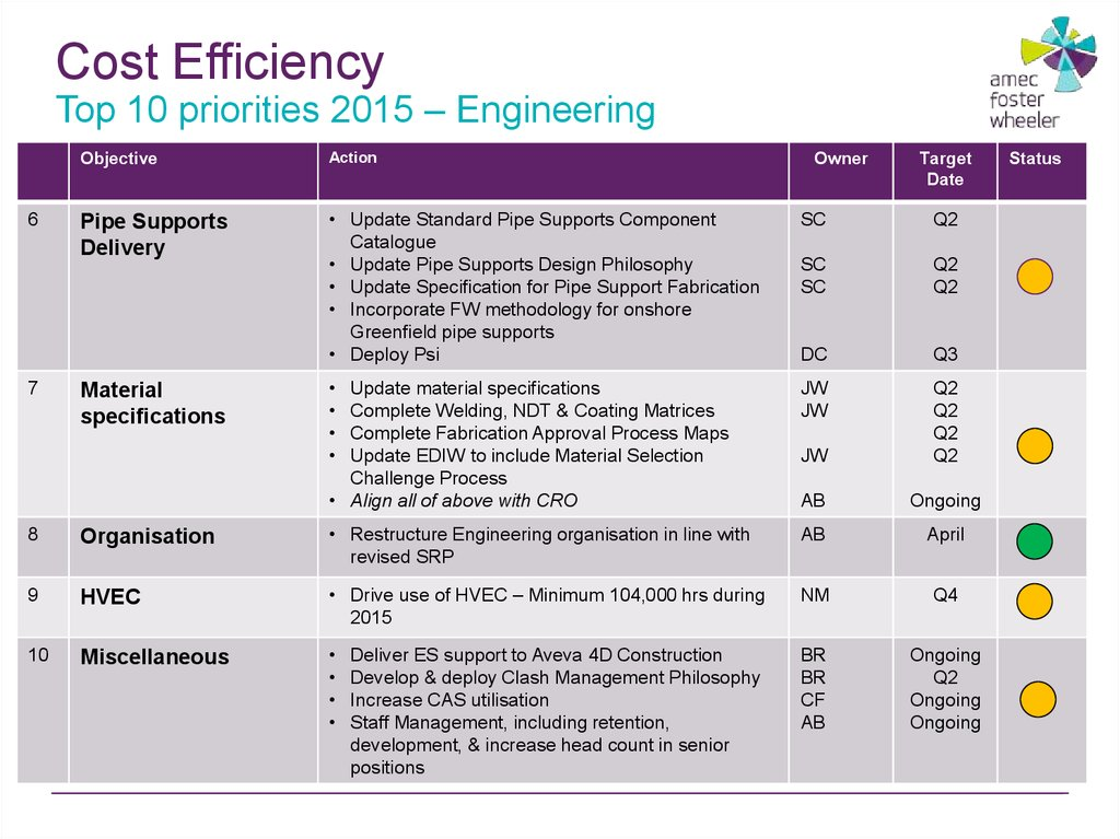 Cost Efficiency Top 10 priorities 2015 – Engineering