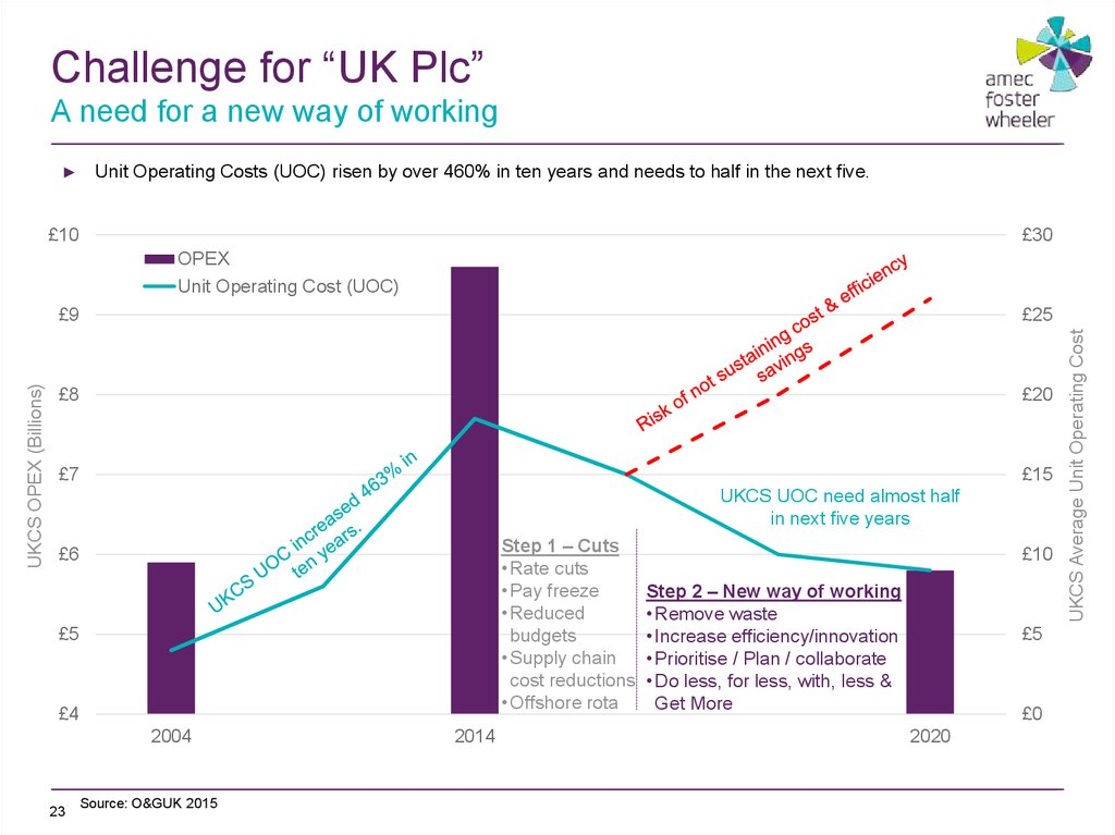 "Challenge for ""UK Plc"" A need for a new way of working"