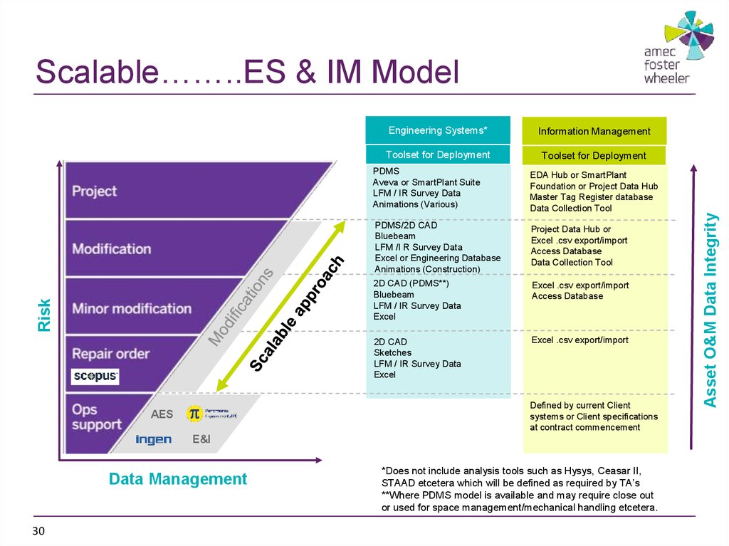 Scalable……..ES & IM Model