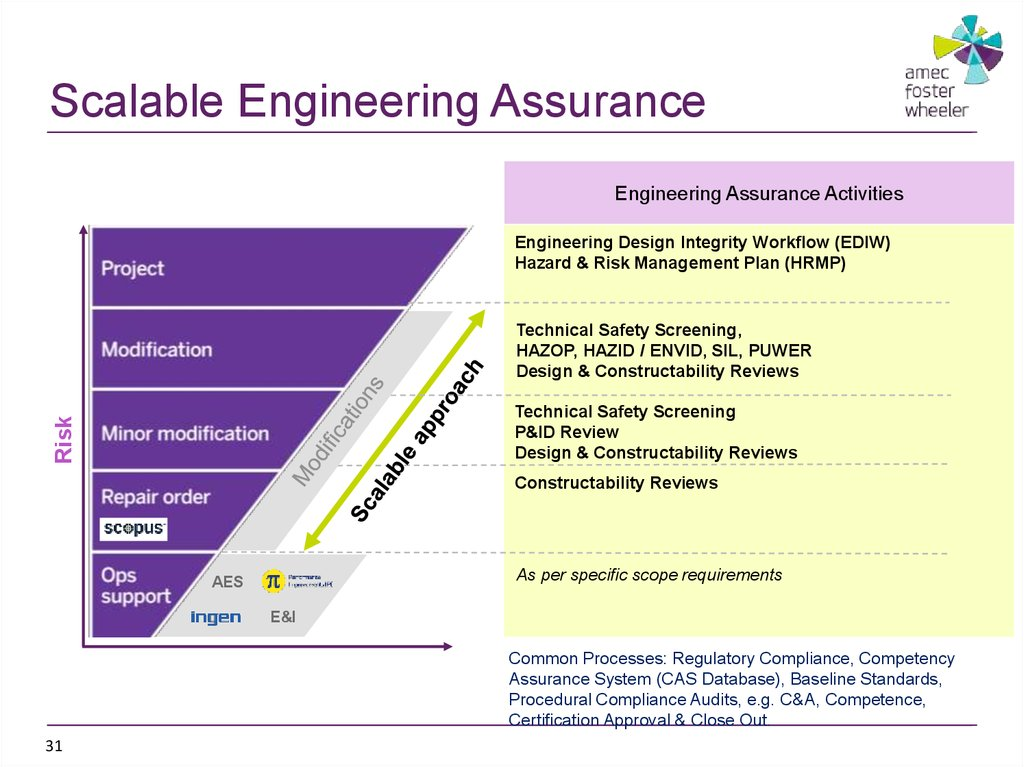 Scalable Engineering Assurance