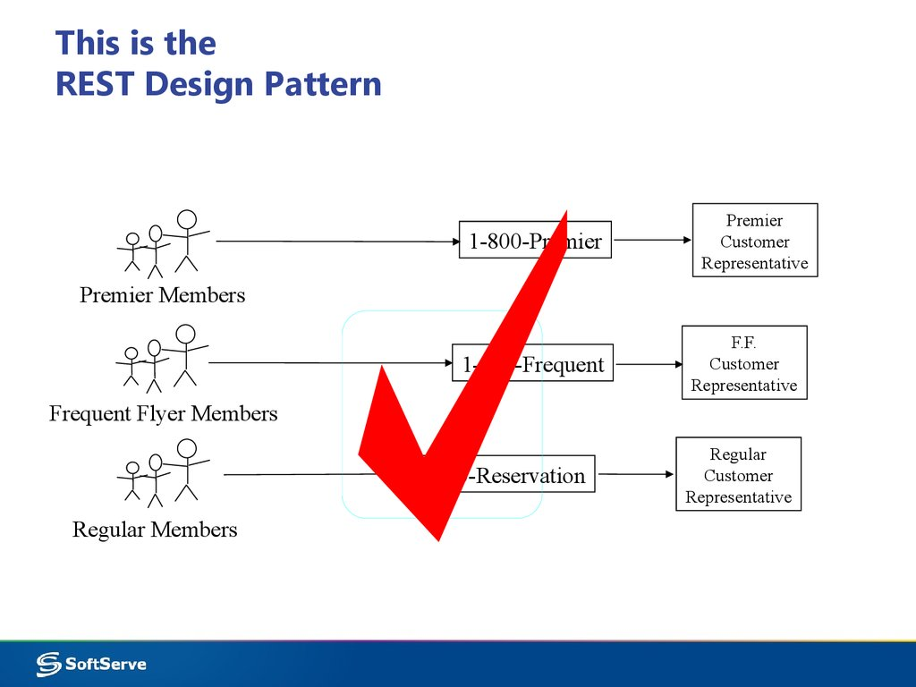 Restful services. Part 1. Rest pattern. Example