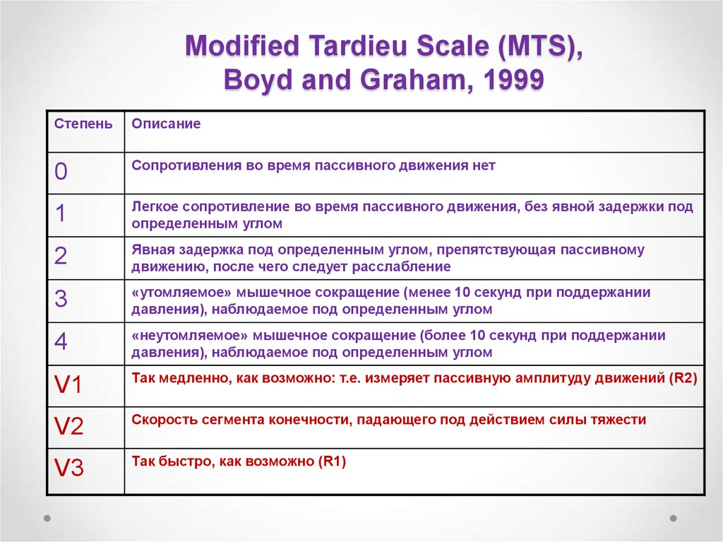 Modified Tardieu Scale (MTS), Boyd and Graham, 1999