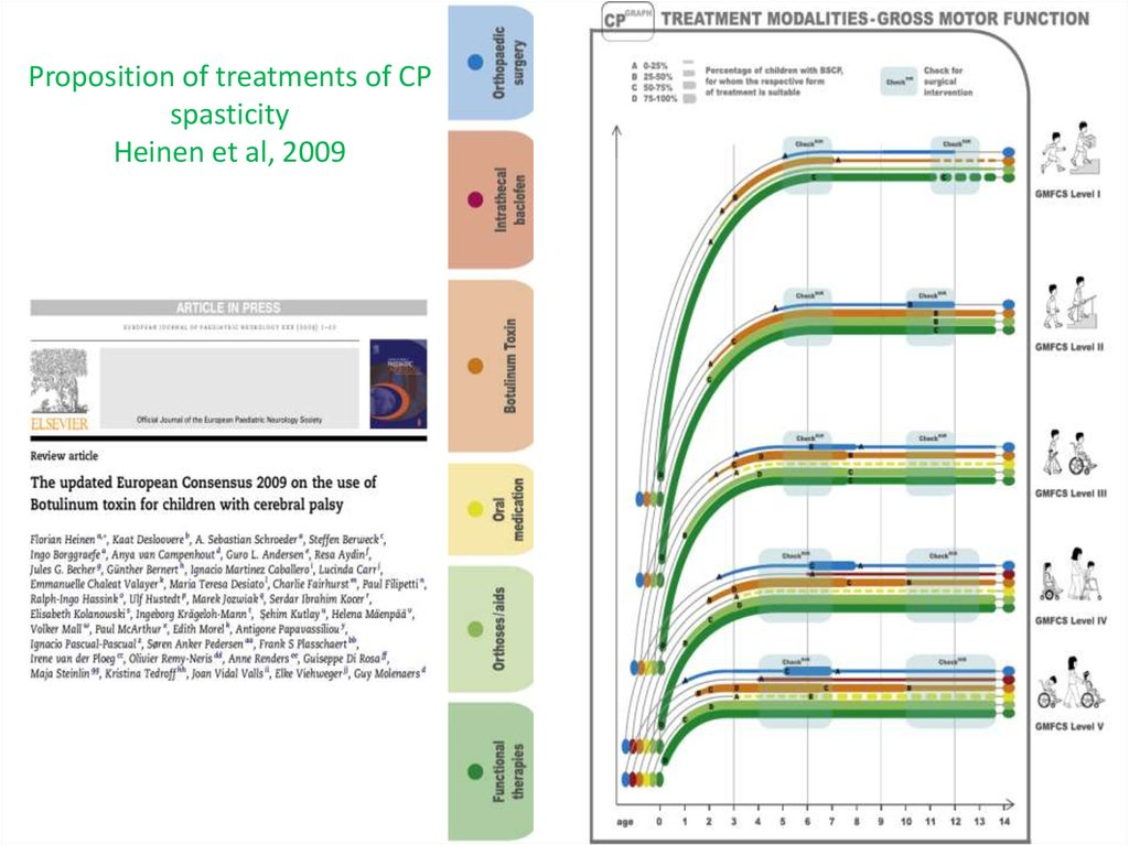 Proposition of treatments of CP spasticity Heinen et al, 2009