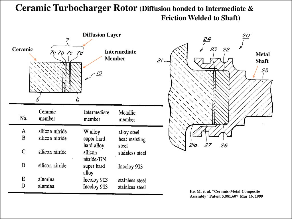 Diffusion Welding Online Presentation Friction Diagram Welded To Shaft Layer Ceramic Intermediate Member Metal Ito M Et Al Composite Assembly Patent 5881607 Mar 16
